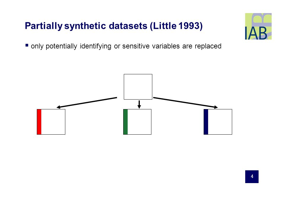 4 Partially synthetic datasets (Little 1993) only potentially identifying or sensitive variables are replaced