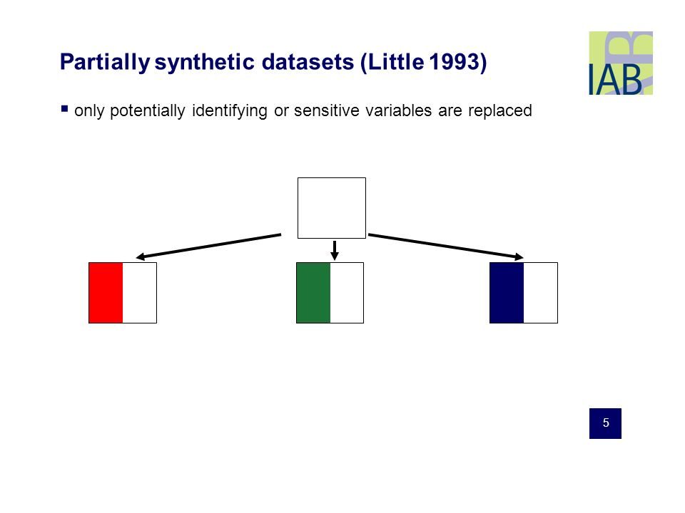5 Partially synthetic datasets (Little 1993) only potentially identifying or sensitive variables are replaced