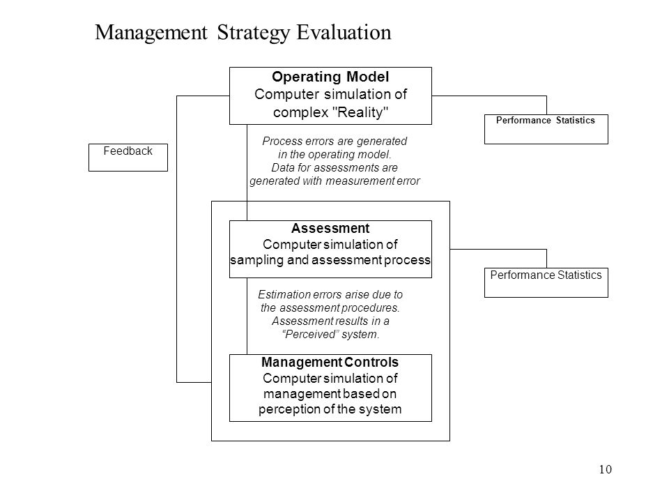 10 Operating Model Computer simulation of complex Reality Assessment Computer simulation of sampling and assessment process Management Controls Computer simulation of management based on perception of the system Process errors are generated in the operating model.
