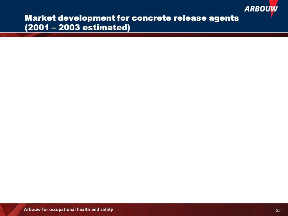 23 Market development for concrete release agents (2001 – 2003 estimated)