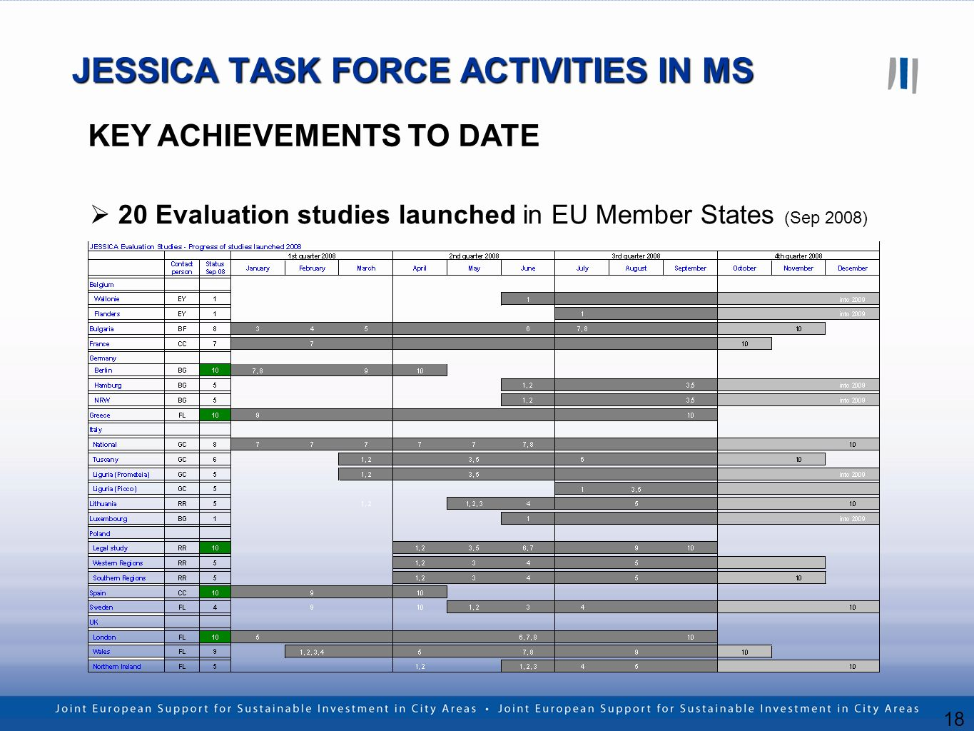 18 20 Evaluation studies launched in EU Member States (Sep 2008) KEY ACHIEVEMENTS TO DATE JESSICA TASK FORCE ACTIVITIES IN MS