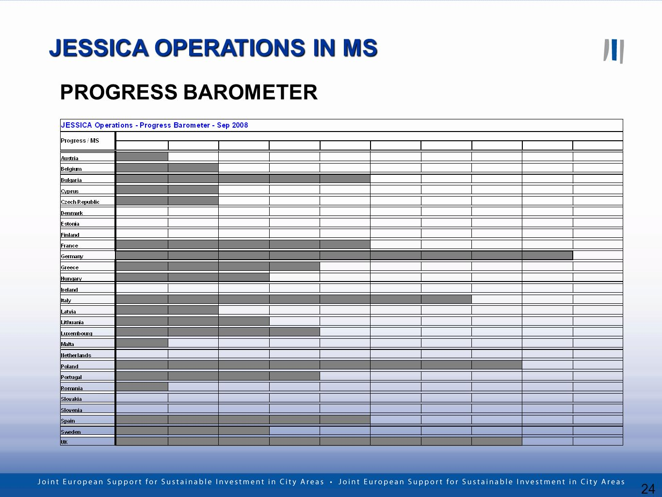 24 PROGRESS BAROMETER JESSICA OPERATIONS IN MS