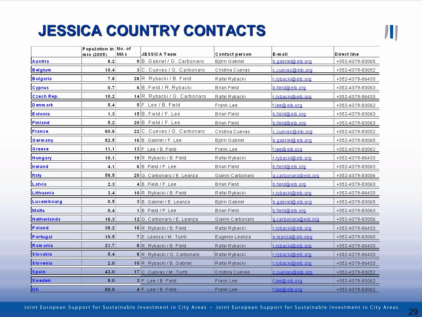 29 JESSICA COUNTRY CONTACTS