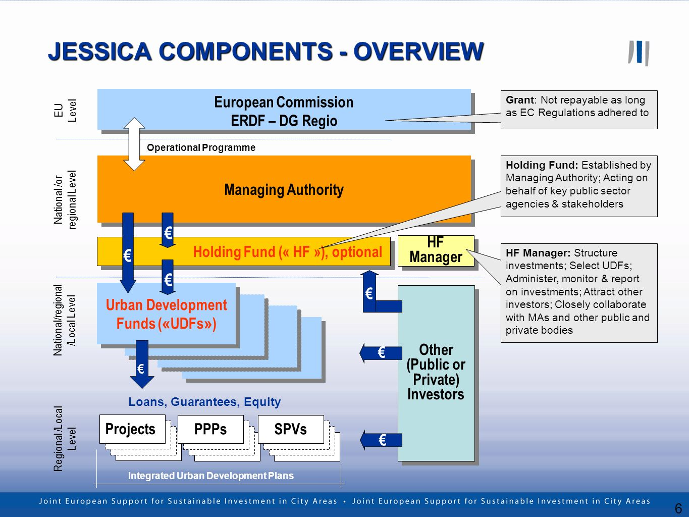 6 JESSICA COMPONENTS - OVERVIEW HF Manager European Commission ERDF – DG Regio European Commission ERDF – DG Regio Managing Authority EU Level National /or regional Level Holding Fund (« HF »), optional Urban Development Funds ( « UDFs » ) National/regional /Local Level Regional /Local Level Projects PPPs SPVs Loans, Guarantees, Equity Integrated Urban Development Plans Other (Public or Private) Investors Other (Public or Private) Investors Grant: Not repayable as long as EC Regulations adhered to Holding Fund: Established by Managing Authority; Acting on behalf of key public sector agencies & stakeholders HF Manager: Structure investments; Select UDFs; Administer, monitor & report on investments; Attract other investors; Closely collaborate with MAs and other public and private bodies Operational Programme