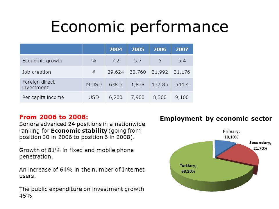 Economic performance 2004200520062007 Economic growth%7.25.765.4 Job creation#29,62430,76031,99231,176 Foreign direct investment M USD638.61,838137.85