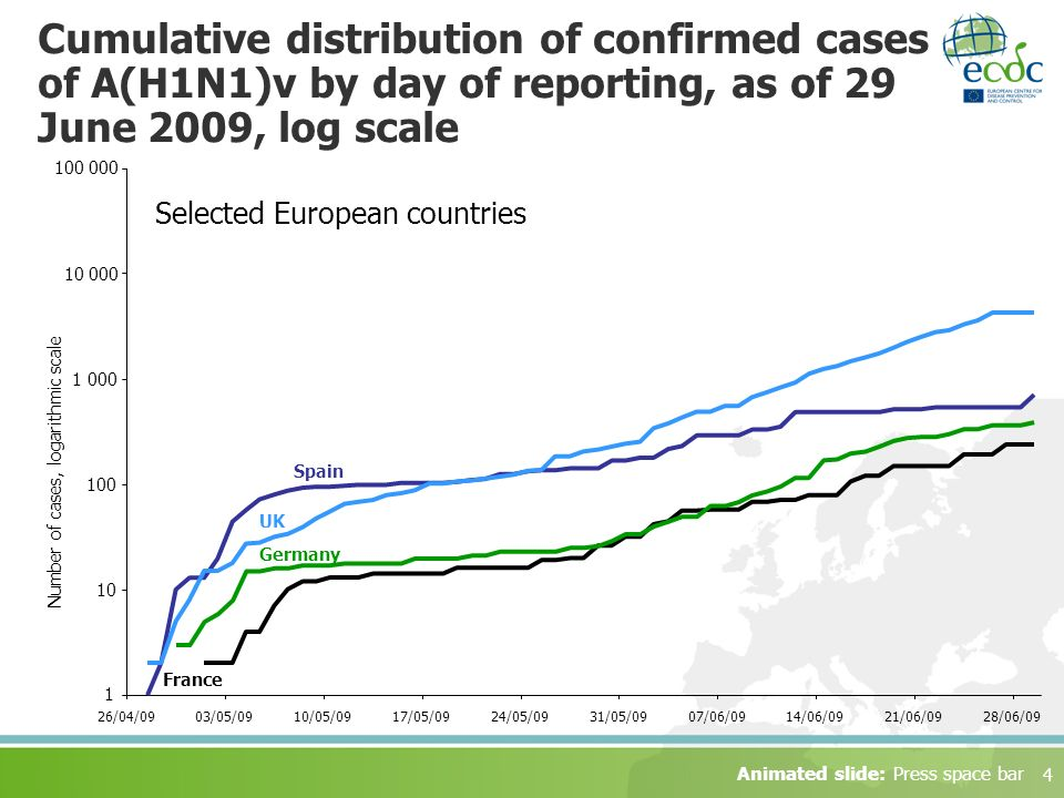 4 Cumulative distribution of confirmed cases of A(H1N1)v by day of reporting, as of 29 June 2009, log scale 1 10 100 1 000 10 000 100 000 26/04/0903/05/0910/05/0917/05/0924/05/0931/05/0907/06/0914/06/0921/06/0928/06/09 France Germany Spain UK Number of cases, logarithmic scale Animated slide: Press space bar Selected European countries