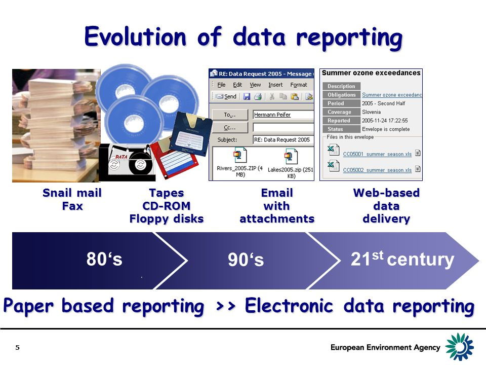 5 Evolution of data reporting Snail mail FaxTapesCD-ROM Floppy disks EmailwithattachmentsWeb-baseddatadelivery 80s 90s 21 st century Paper based repor