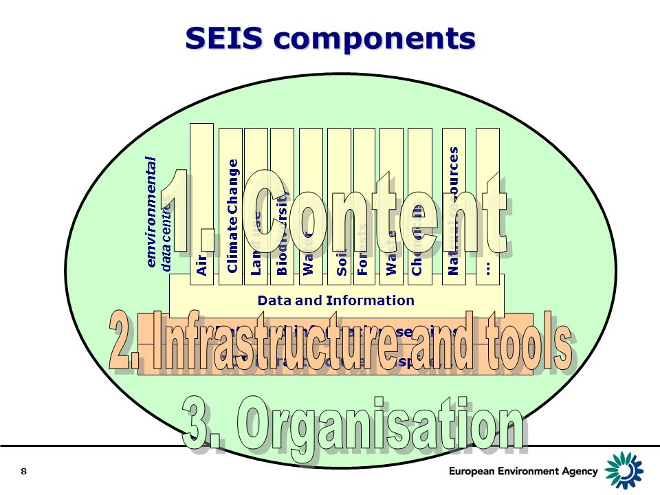 8 Data and information services ICT infrastructure, Inspire,... SEIS components emvironmental data centres Data and Information Air Land use Chemicals