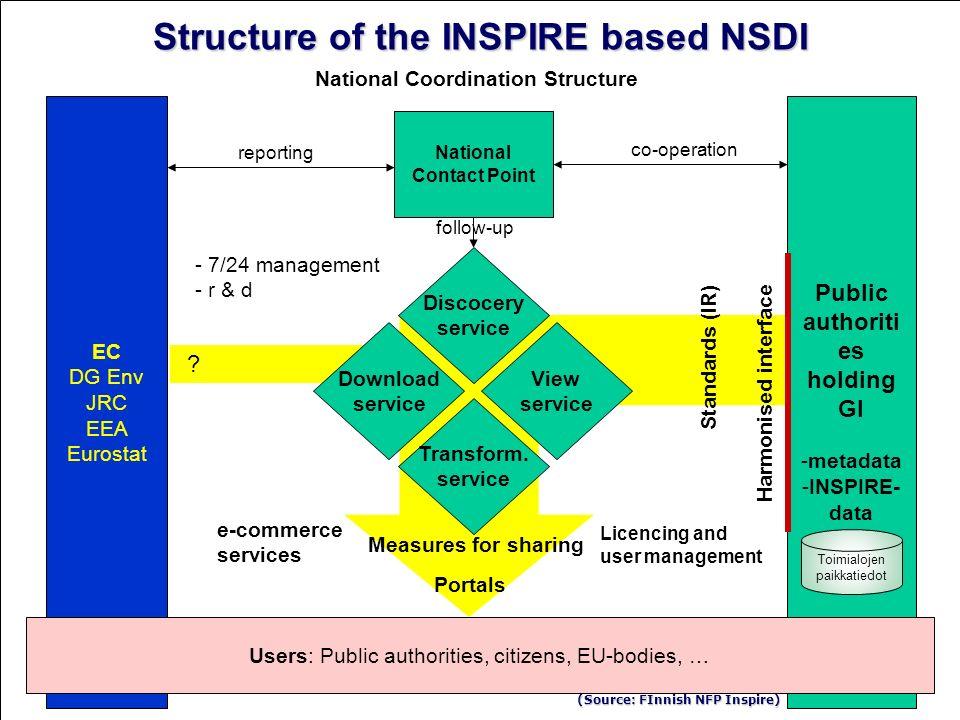 9 EC DG Env JRC EEA Eurostat Discocery service View service Download service Transform. service Public authoriti es holding GI -metadata -INSPIRE- dat