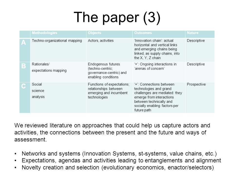 The paper (3) MethodologiesObjectsOutcomesNature A Techno-organizational mappingActors, activitiesInnovation chain: actual horizontal and vertical links and emerging chains being linked, as supply chains, into the X, Y, Z chain Descriptive B Rationales/ expectations mapping Endogenous futures (techno-centric; governance-centric) and enabling conditions +: Ongoing interactions in arenas of concern Descriptive C Social science analysis Functions of expectations; relationships between emerging and incumbent technologies +: Connections between technologies and grand challenges are mediated: they emerge from interactions between technically and socially enabling factors per future path Prospective We reviewed literature on approaches that could help us capture actors and activities, the connections between the present and the future and ways of assessment.