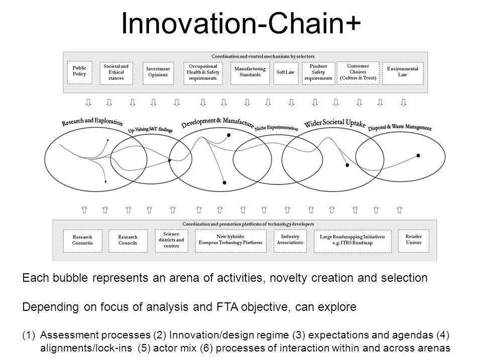 Innovation-Chain+ Each bubble represents an arena of activities, novelty creation and selection Depending on focus of analysis and FTA objective, can explore (1)Assessment processes (2) Innovation/design regime (3) expectations and agendas (4) alignments/lock-ins (5) actor mix (6) processes of interaction within and across arenas