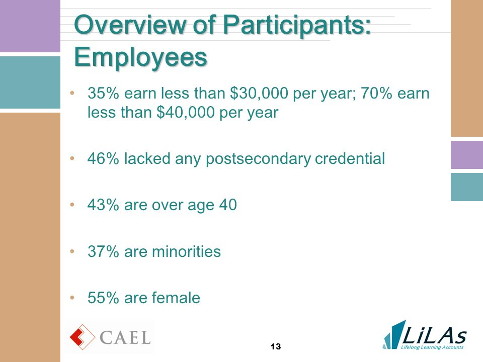 13 Overview of Participants: Employees 35% earn less than $30,000 per year; 70% earn less than $40,000 per year 46% lacked any postsecondary credentia