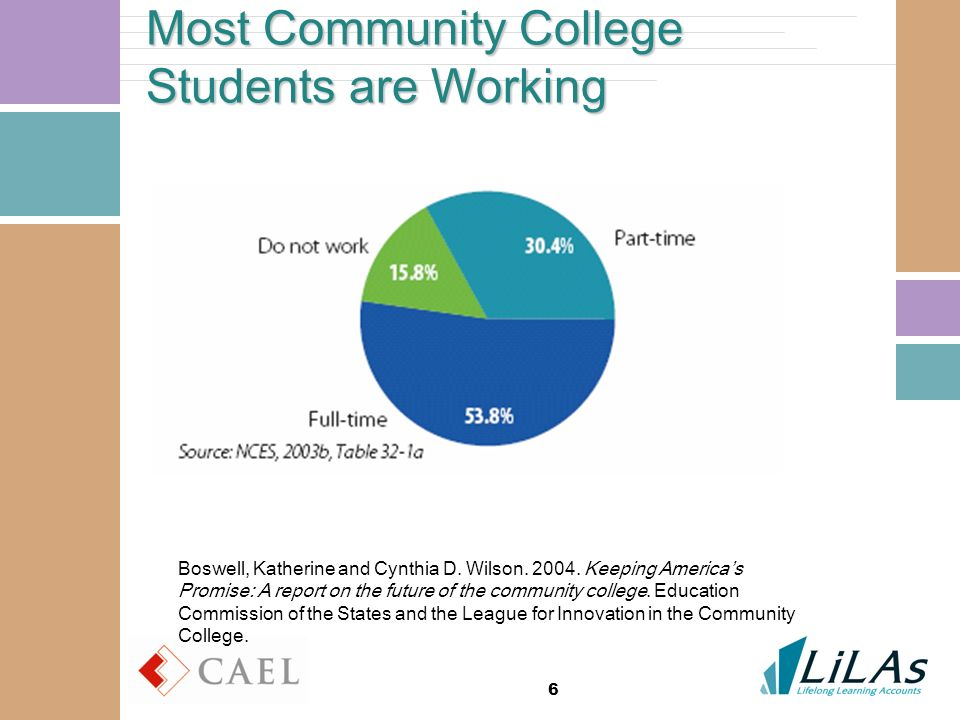 6 Most Community College Students are Working Boswell, Katherine and Cynthia D. Wilson. 2004. Keeping Americas Promise: A report on the future of the