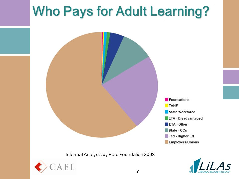 7 Who Pays for Adult Learning Informal Analysis by Ford Foundation 2003