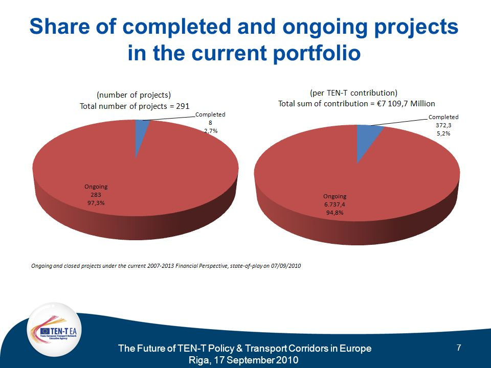 The Future of TEN-T Policy & Transport Corridors in Europe Riga, 17 September 2010 7 Share of completed and ongoing projects in the current portfolio
