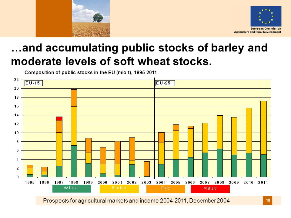 Prospects for agricultural markets and income 2004-2011, December 2004 10 …and accumulating public stocks of barley and moderate levels of soft wheat stocks.