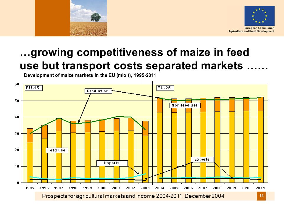 Prospects for agricultural markets and income 2004-2011, December 2004 14 …growing competitiveness of maize in feed use but transport costs separated markets …… Development of maize markets in the EU (mio t), 1995-2011