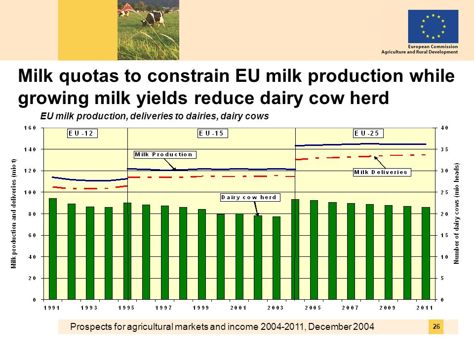 Prospects for agricultural markets and income 2004-2011, December 2004 26 Milk quotas to constrain EU milk production while growing milk yields reduce dairy cow herd EU milk production, deliveries to dairies, dairy cows