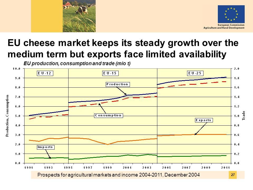 Prospects for agricultural markets and income 2004-2011, December 2004 27 EU cheese market keeps its steady growth over the medium term but exports face limited availability EU production, consumption and trade (mio t)