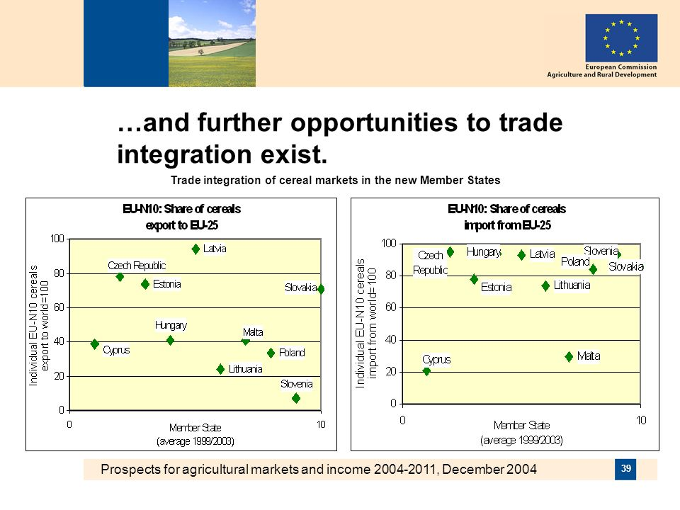 Prospects for agricultural markets and income 2004-2011, December 2004 39 …and further opportunities to trade integration exist.