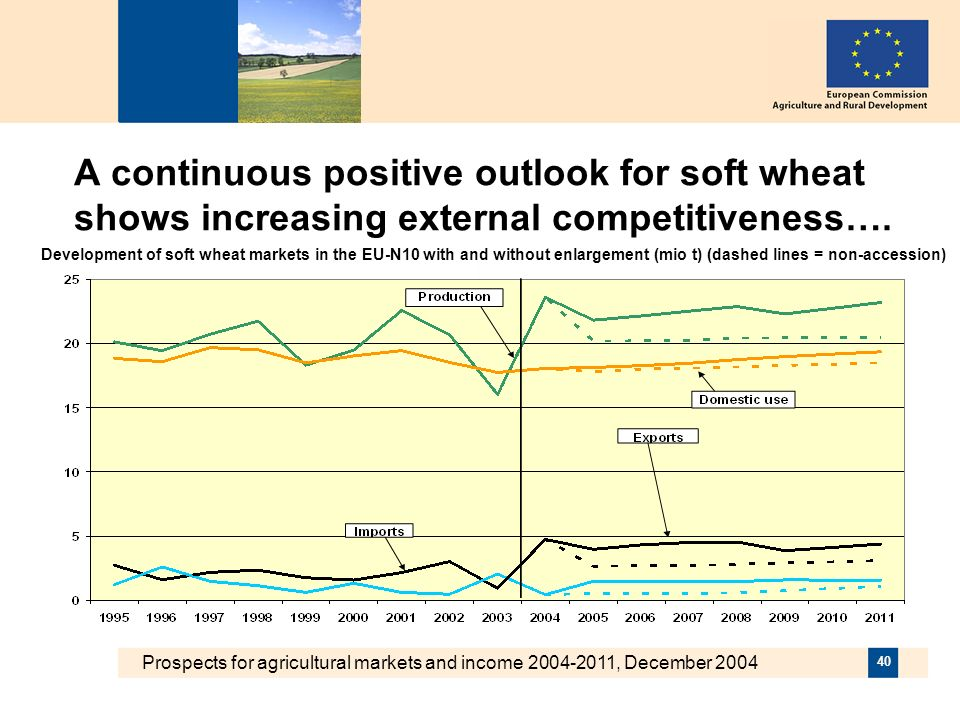 Prospects for agricultural markets and income 2004-2011, December 2004 40 A continuous positive outlook for soft wheat shows increasing external competitiveness….