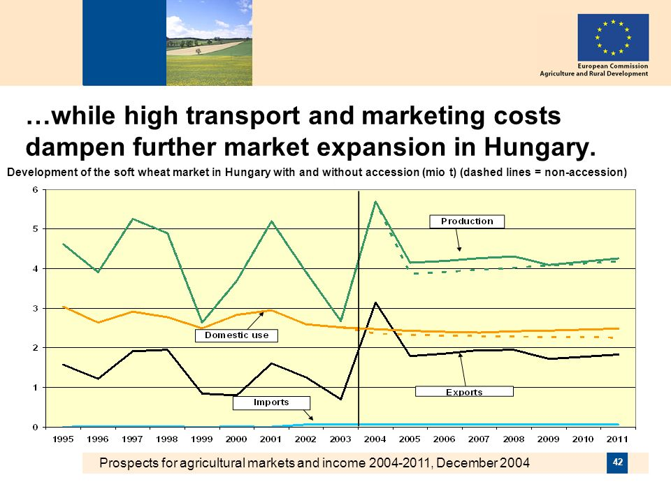 Prospects for agricultural markets and income 2004-2011, December 2004 42 …while high transport and marketing costs dampen further market expansion in Hungary.