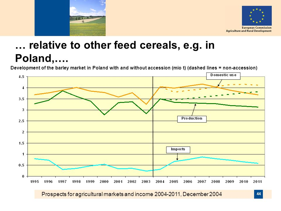 Prospects for agricultural markets and income 2004-2011, December 2004 44 … relative to other feed cereals, e.g.