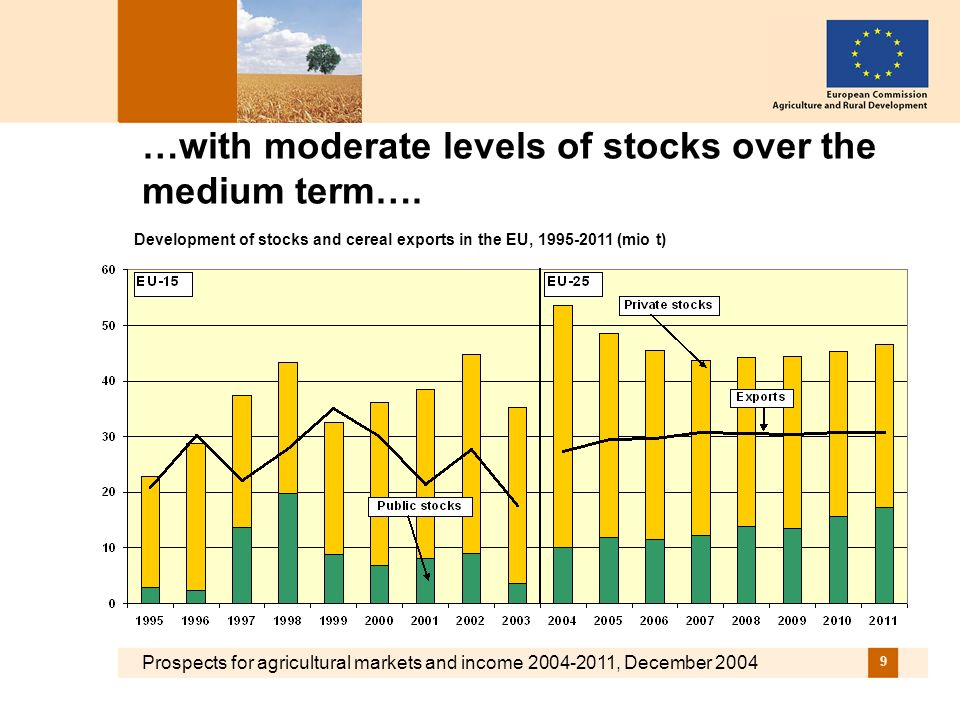 Prospects for agricultural markets and income 2004-2011, December 2004 9 …with moderate levels of stocks over the medium term….
