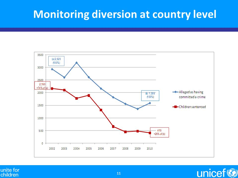 Monitoring diversion at country level 11