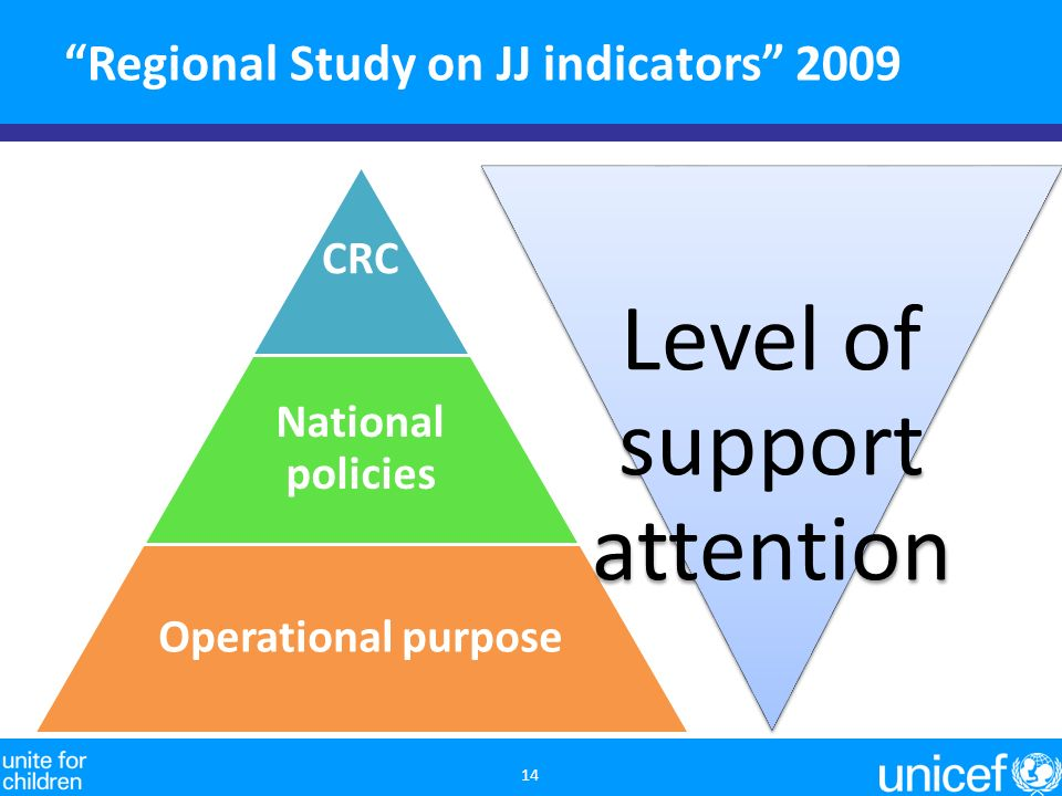 Regional Study on JJ indicators 2009 14 CRC National policies Operational purpose Level of support attention