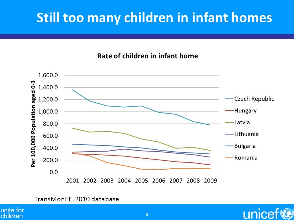 8 TransMonEE. 2010 database Still too many children in infant homes