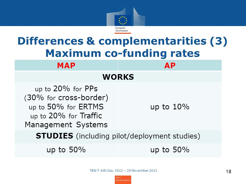 Differences & complementarities (3) Maximum co-funding rates TEN-T Info Day 2012 – 29 November 2012 18 MAPAP WORKS up to 20% for PPs ( 30% for cross-border) up to 50% for ERTMS up to 20% for Traffic Management Systems up to 10% STUDIES (including pilot/deployment studies) up to 50%