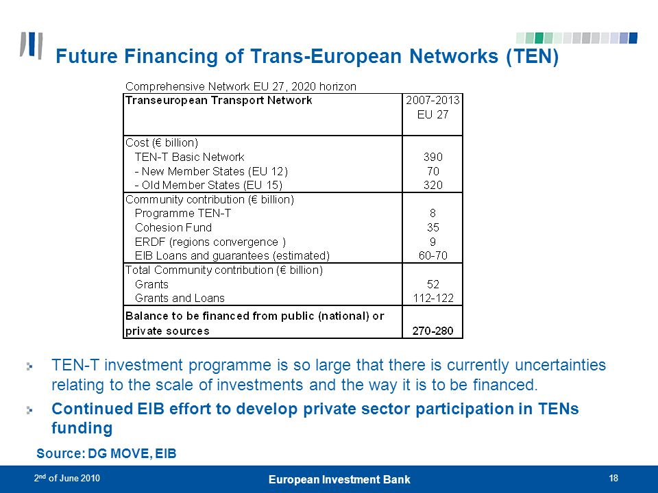 2 nd of June 201018 European Investment Bank Future Financing of Trans-European Networks (TEN) TEN-T investment programme is so large that there is cu