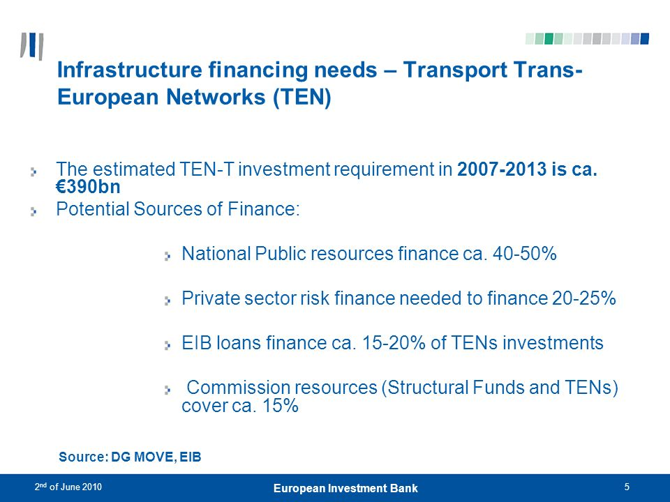 2 nd of June 20105 European Investment Bank Infrastructure financing needs – Transport Trans- European Networks (TEN) The estimated TEN-T investment r