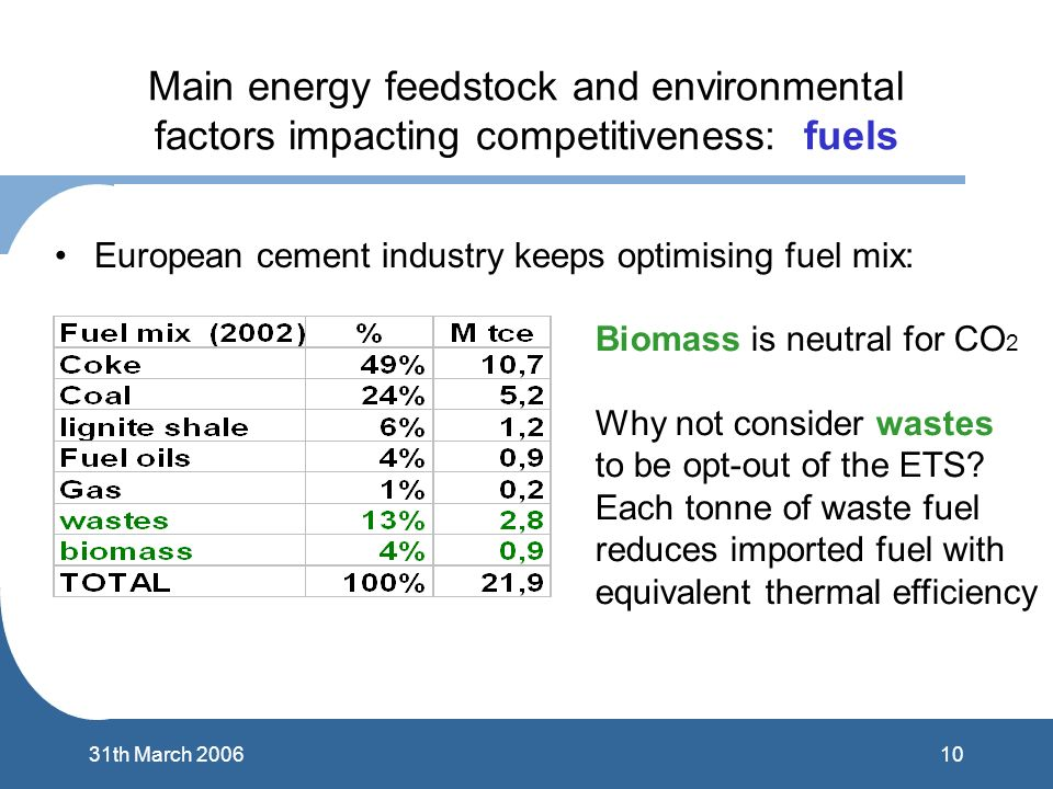 1031th March 2006 Main energy feedstock and environmental factors impacting competitiveness: fuels European cement industry keeps optimising fuel mix: Biomass is neutral for CO 2 Why not consider wastes to be opt-out of the ETS.