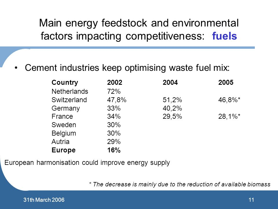 1131th March 2006 Main energy feedstock and environmental factors impacting competitiveness: fuels Cement industries keep optimising waste fuel mix: C