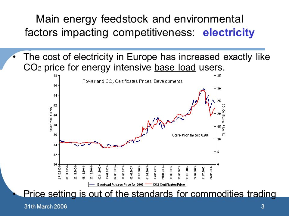 331th March 2006 Main energy feedstock and environmental factors impacting competitiveness: electricity The cost of electricity in Europe has increase
