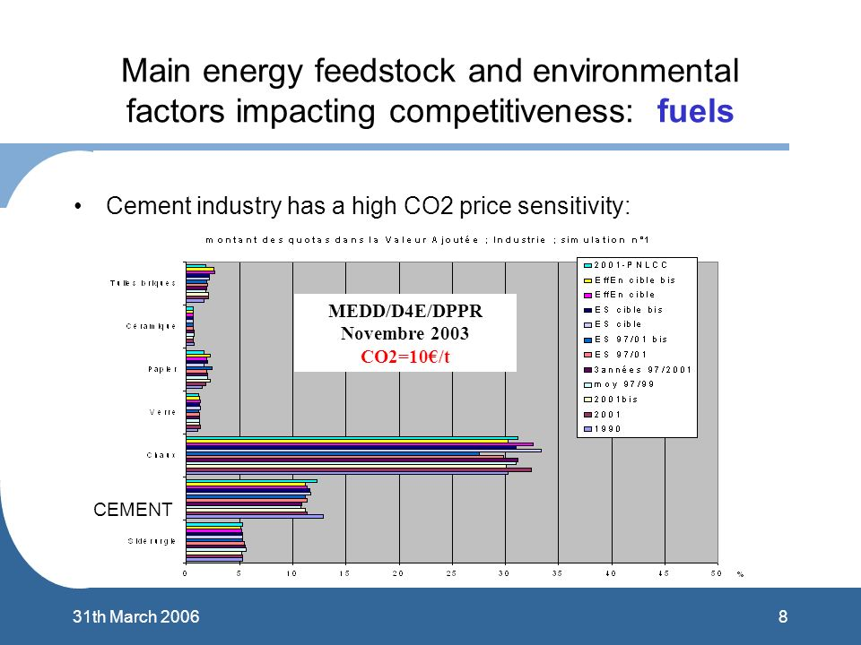 831th March 2006 Main energy feedstock and environmental factors impacting competitiveness: fuels Cement industry has a high CO2 price sensitivity: CE