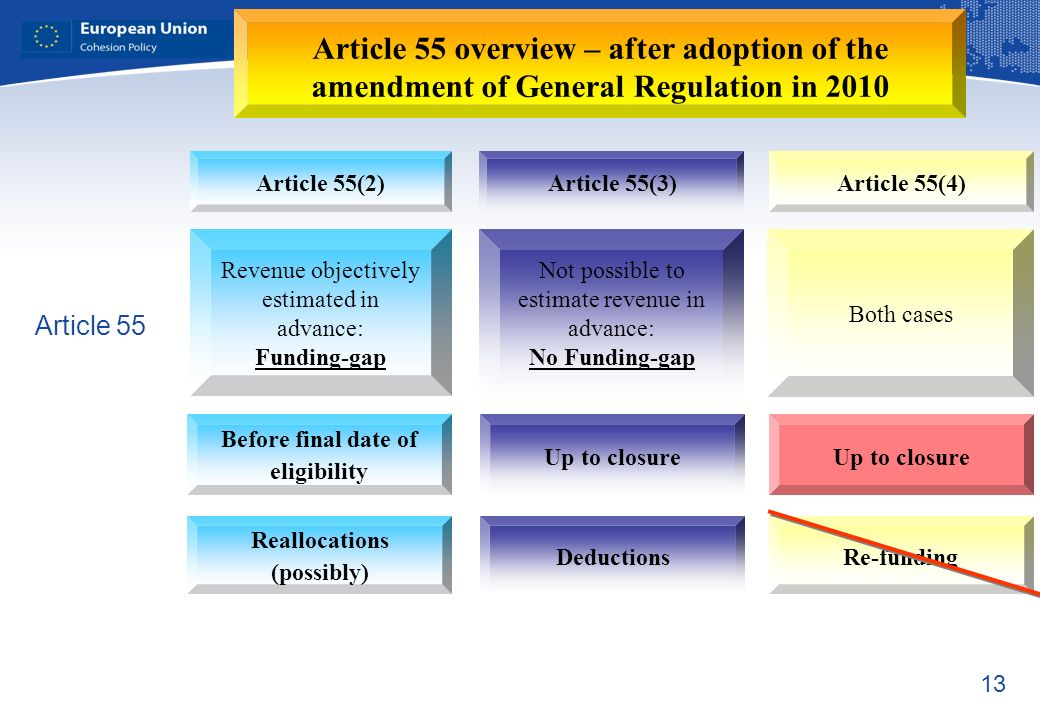 13 Article 55(2)Article 55(3)Article 55(4) Both cases Not possible to estimate revenue in advance: No Funding-gap Revenue objectively estimated in advance: Funding-gap Up to closure Before final date of eligibility DeductionsRe-funding Reallocations (possibly) Article 55 Article 55 overview – after adoption of the amendment of General Regulation in 2010