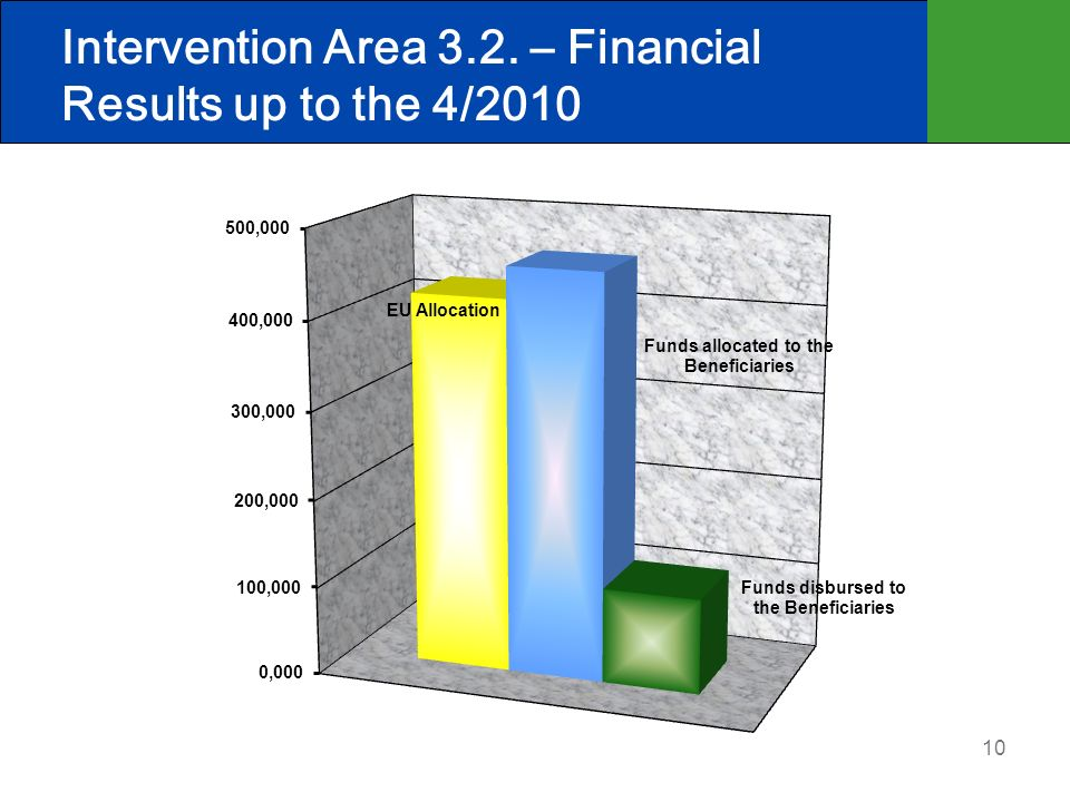 10 Supported Activities - 3.2 Intervention Area 3.2. – Financial Results up to the 4/2010