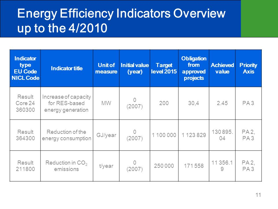 11 Indicator type EU Code NICL Code Indicator title Unit of measure Initial value (year) Target level 2015 Obligation from approved projects Achieved value Priority Axis Result Core 24 360300 Increase of capacity for RES-based energy generation MW 0 (2007) 20030,42.45PA 3 Result 364300 Reduction of the energy consumption GJ/year 0 (2007) 1 100 0001 123 829 130 895.