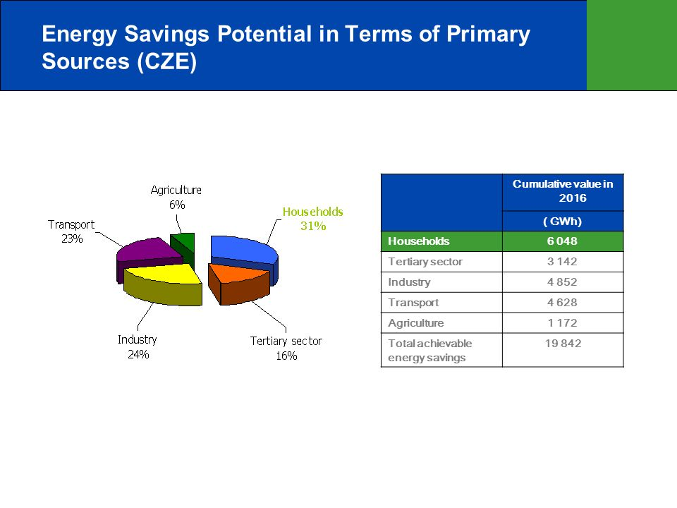 Energy Savings Potential in Terms of Primary Sources (CZE) Cumulative value in 2016 ( GWh) Households6 048 Tertiary sector3 142 Industry4 852 Transport4 628 Agriculture1 172 Total achievable energy savings 19 842