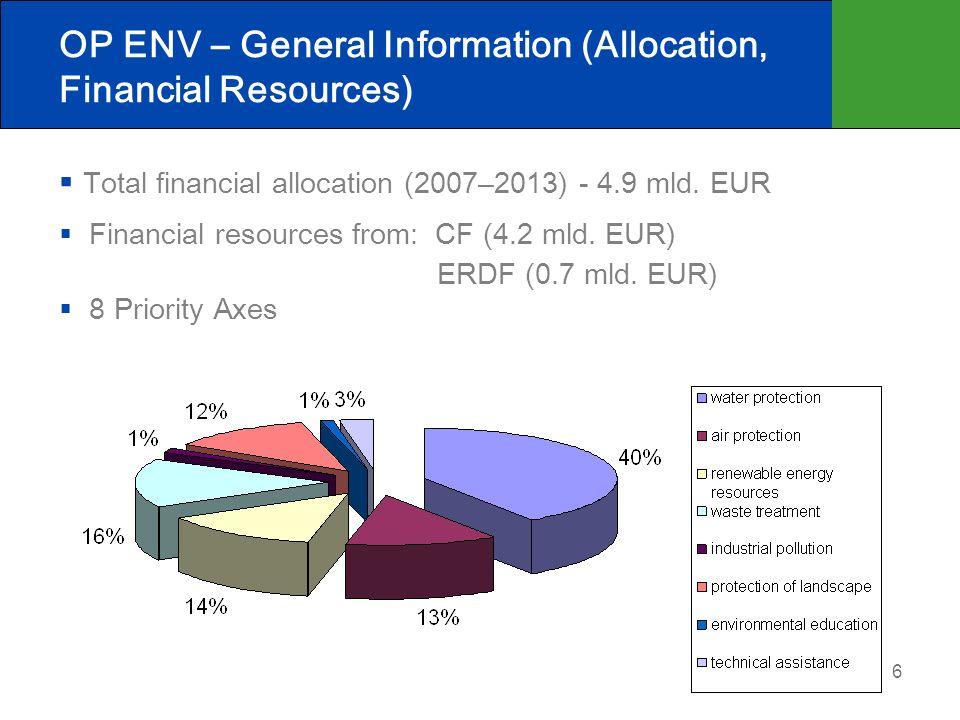7 OP ENV Priority Axes and Financing (EUR)
