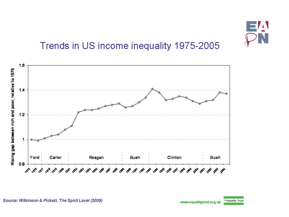Trends in Inequality USA