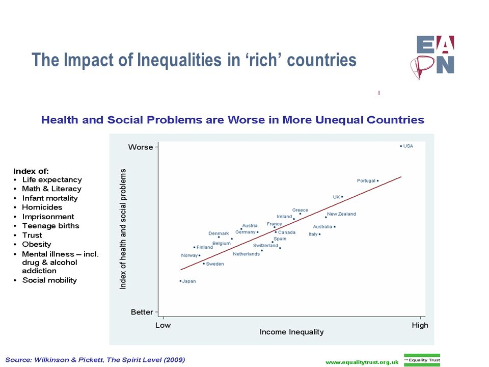 The Impact of Inequalities in rich countries