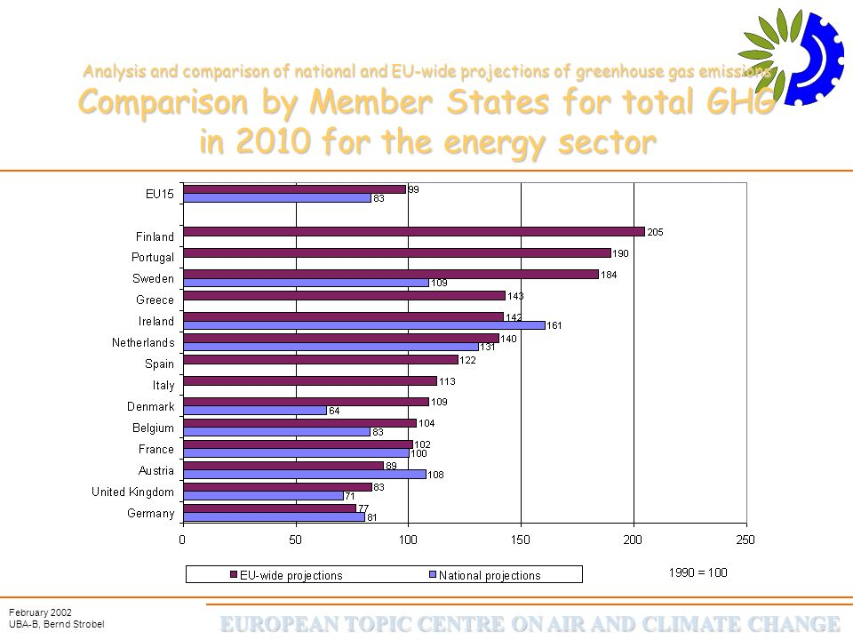 EUROPEAN TOPIC CENTRE ON AIR AND CLIMATE CHANGE February 2002 UBA-B, Bernd Strobel Analysis and comparison of national and EU-wide projections of greenhouse gas emissions Comparison by Member States for total GHG in 2010 for the energy sector