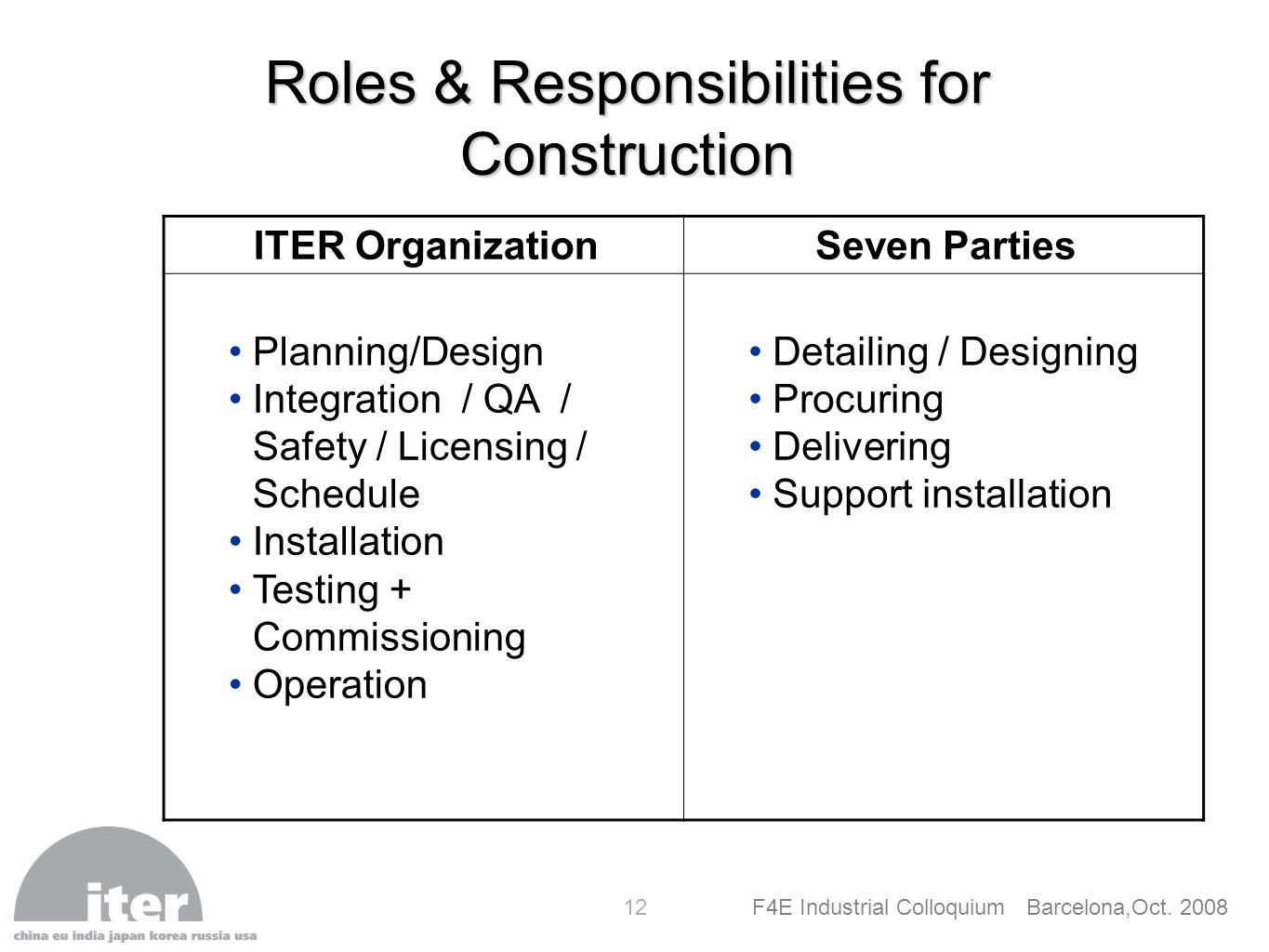 F4E Industrial Colloquium Barcelona,Oct. 2008 12 Roles & Responsibilities for Construction ITER OrganizationSeven Parties Planning/Design Integration