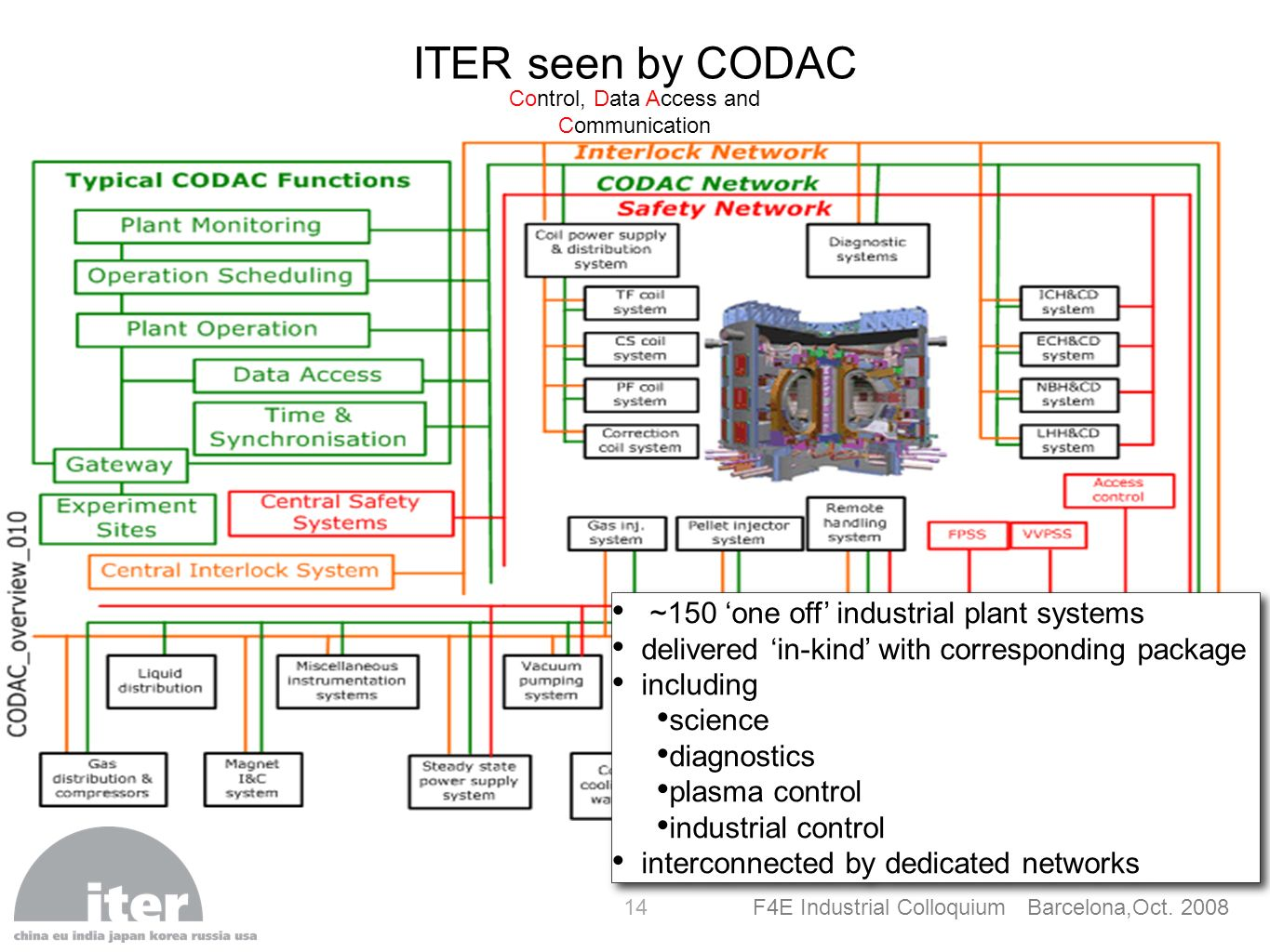F4E Industrial Colloquium Barcelona,Oct. 2008 14 ITER seen by CODAC Control, Data Access and Communication ~150 one off industrial plant systems deliv