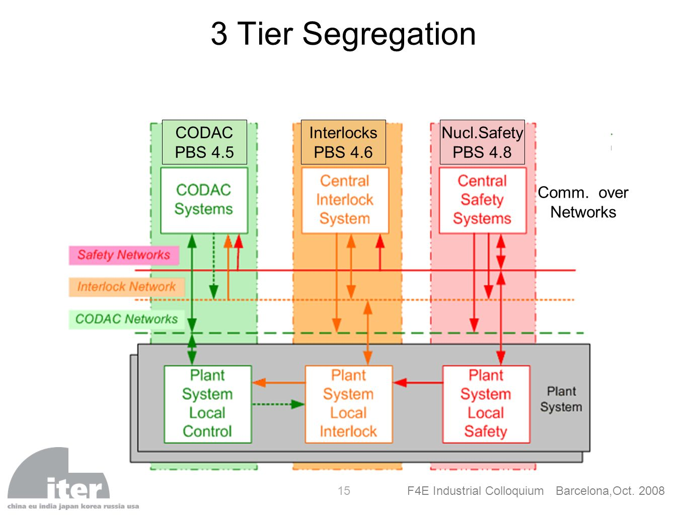 F4E Industrial Colloquium Barcelona,Oct. 2008 15 3 Tier Segregation CODAC PBS 4.5 Interlocks PBS 4.6 Nucl.Safety PBS 4.8 Comm. over Networks