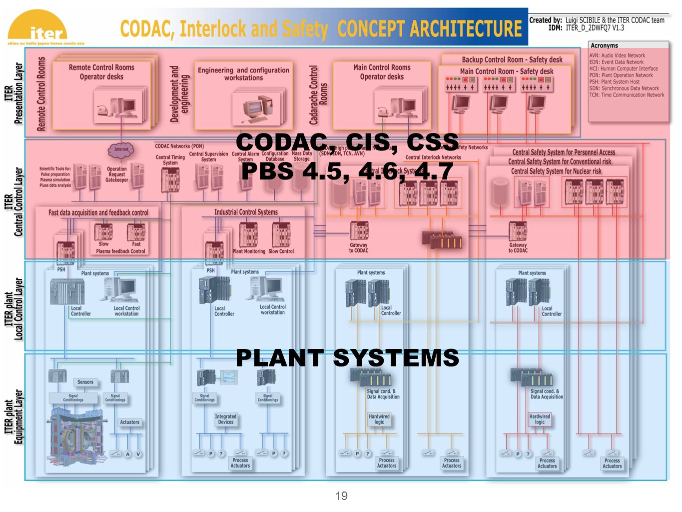 19 PLANT SYSTEMS CODAC, CIS, CSS PBS 4.5, 4.6, 4.7